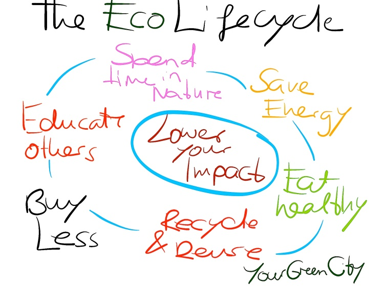 Green Lifecycle